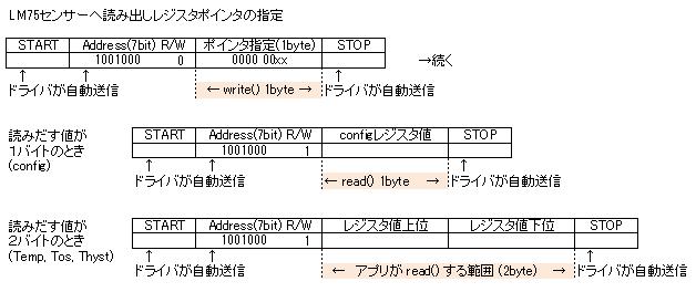 I2Cデバイスの扱い方 - CAT Wiki